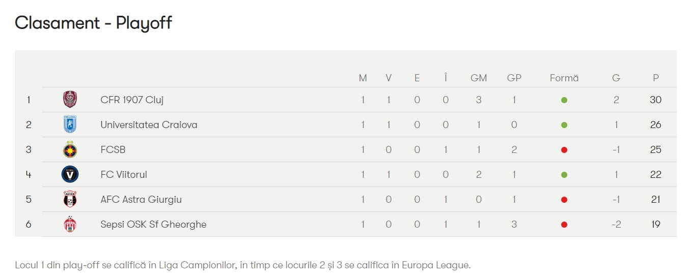 clasament play off 1
