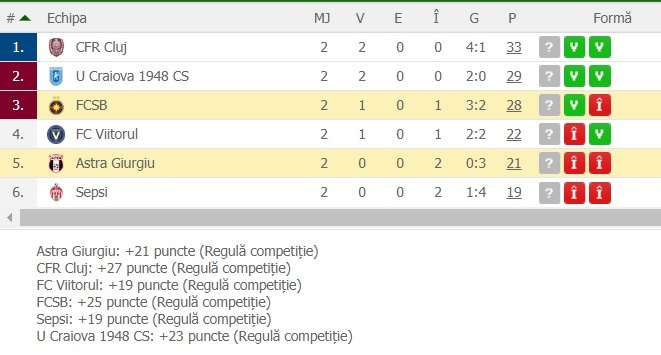 clasament play off 2