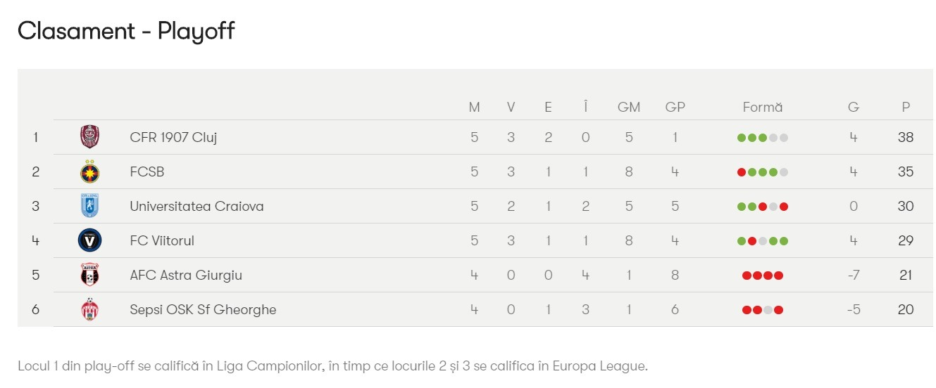 clasament play off 5