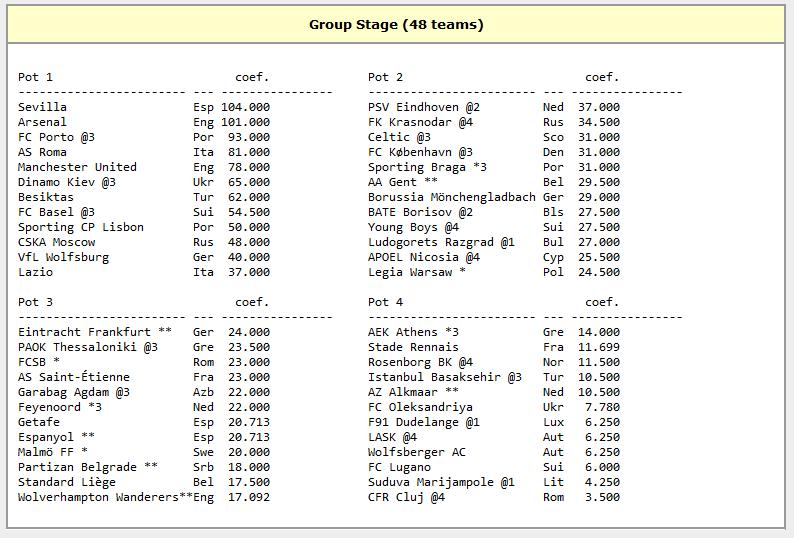 urne valorice europa league