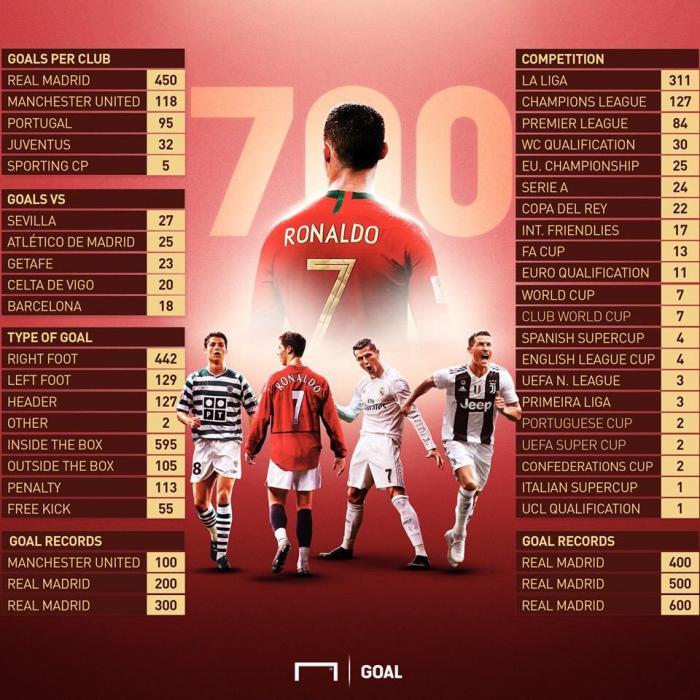 ronaldo cifre